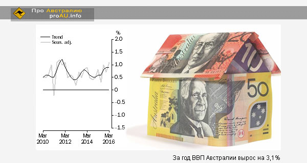 За год ВВП Австралии вырос на 3,1%