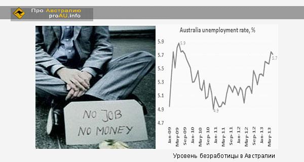 Уровень безработицы в Австралии не изменился в июле
