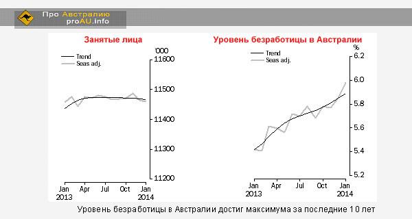 Уровень безработицы в Австралии достиг максимума за последние 10 лет
