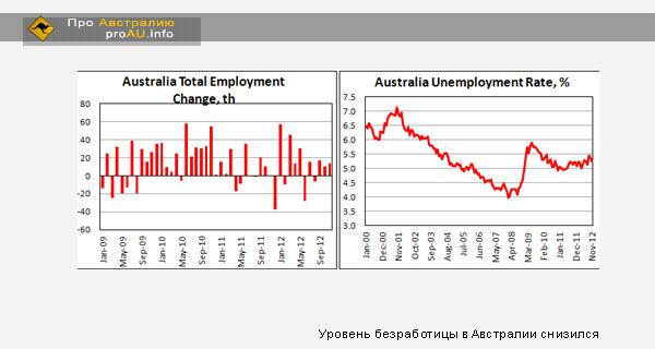 Рынок труда Австралии продемонстрировал хорошие результаты