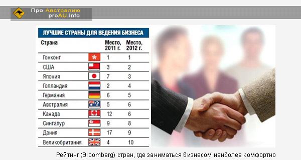 Рейтинг (Bloomberg) стран, где заниматься бизнесом наиболее комфортно